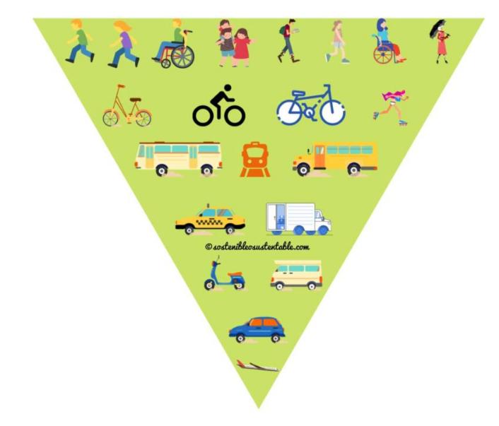 Resumen del Consejo de Movilidad del 7 de Mayo de 2021